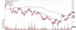 New Trading Idea - EXFO, Inc.