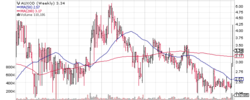 Auxilio, Inc. (AUXO) marching higher.