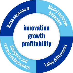 Innovation Growth Profitability