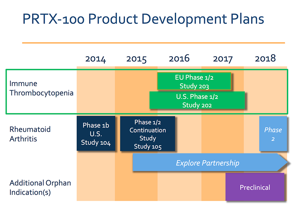 Protalex, Inc. Pipeline