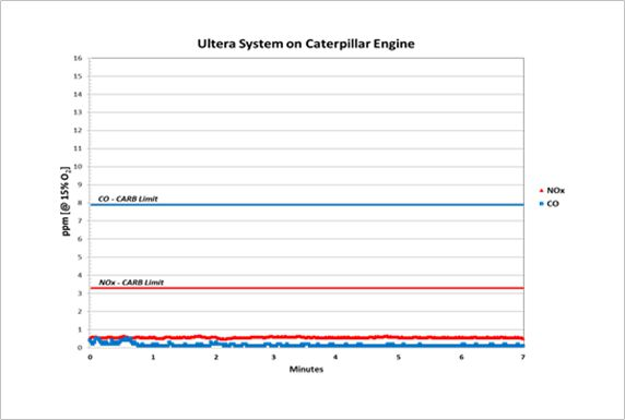 Performance of our Ultera retrofit kit on a Caterpillar engine