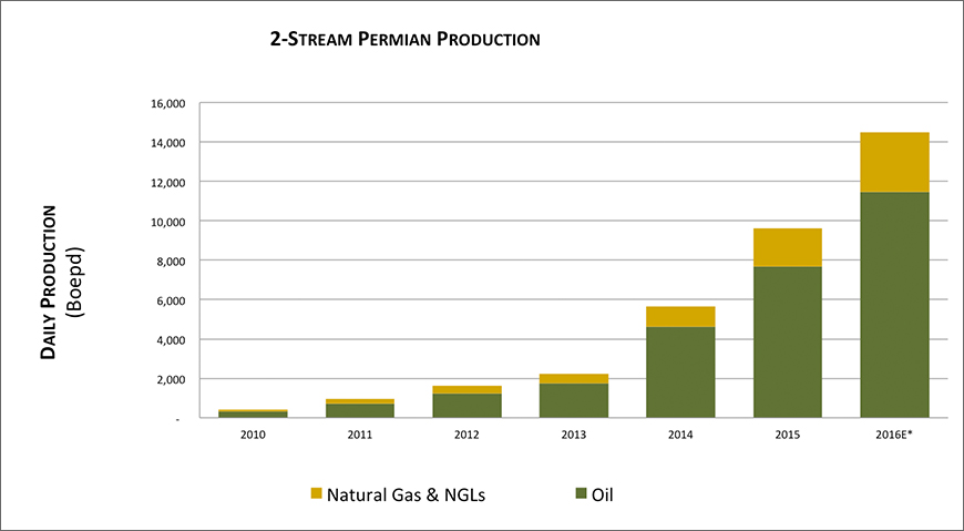 Callon Two-Stream Permian Production