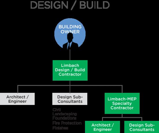 Design Build RV