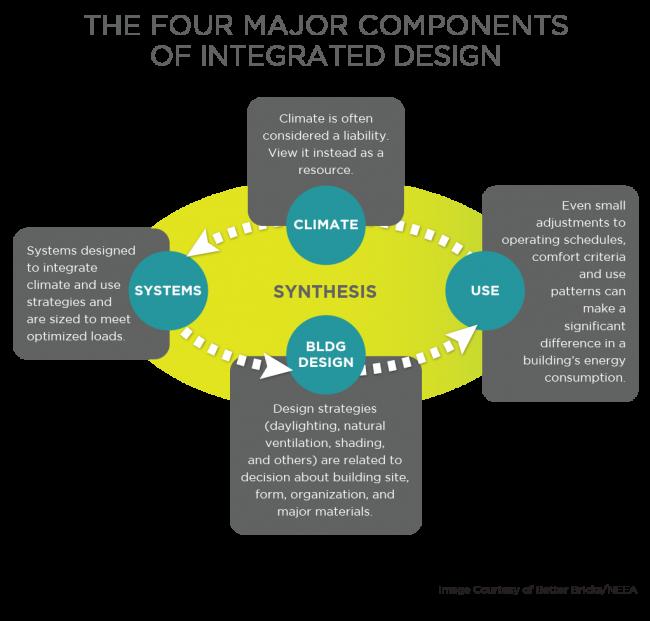 Major Components Design