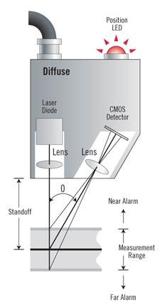 Laser Triangulation Sensors Mechanical Technology